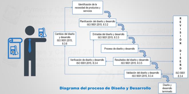 Diseno y desarrollo iso 9001 2015 calidad pinterest diseno y desarrollo iso 9001 2015 ccuart Image collections