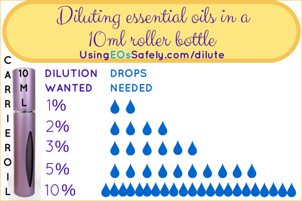 Diluting essential oils in  ml roller bottle read more   usingeossafely dilute bottles http mlrtl also www rh pinterest