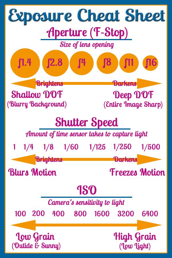 Aperture Shutter Speed Chart