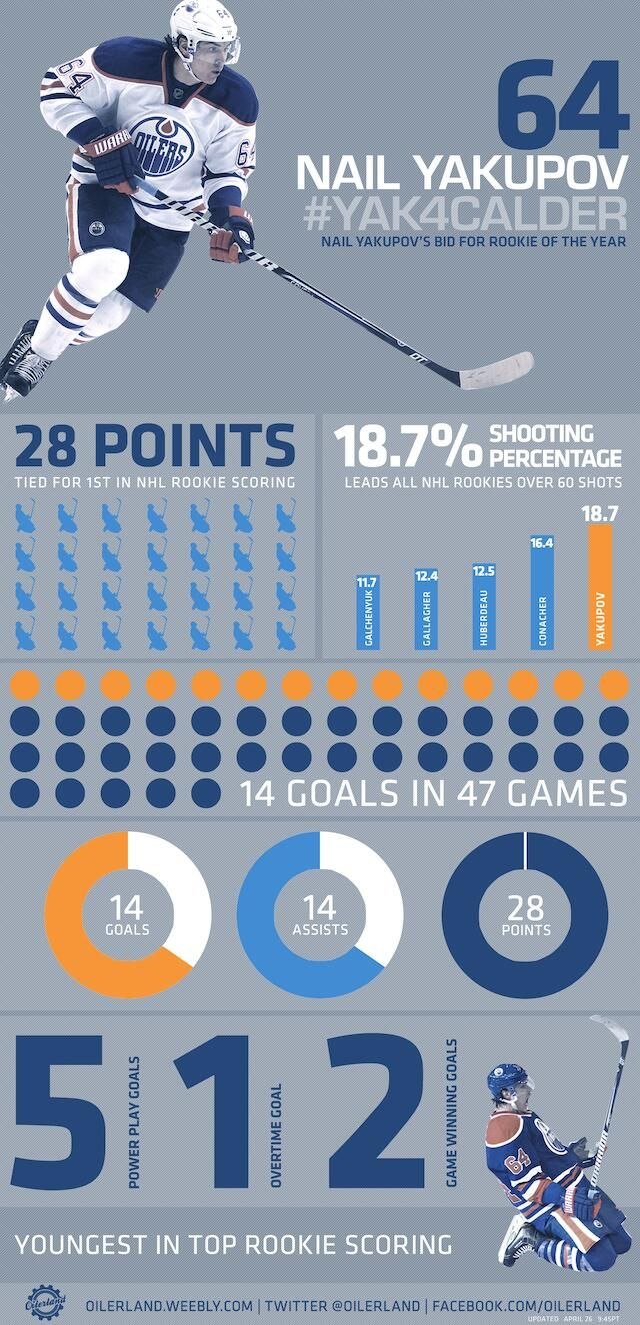 Yak City Info Graphic On Why Nail Yakupov Should Be Rookie Of The Year Infographic Edmonton Oilers Football Basketball