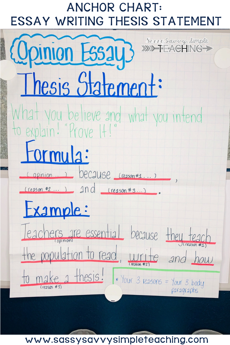 The Best Anchor Charts Writing A Thesis Statement Thesis