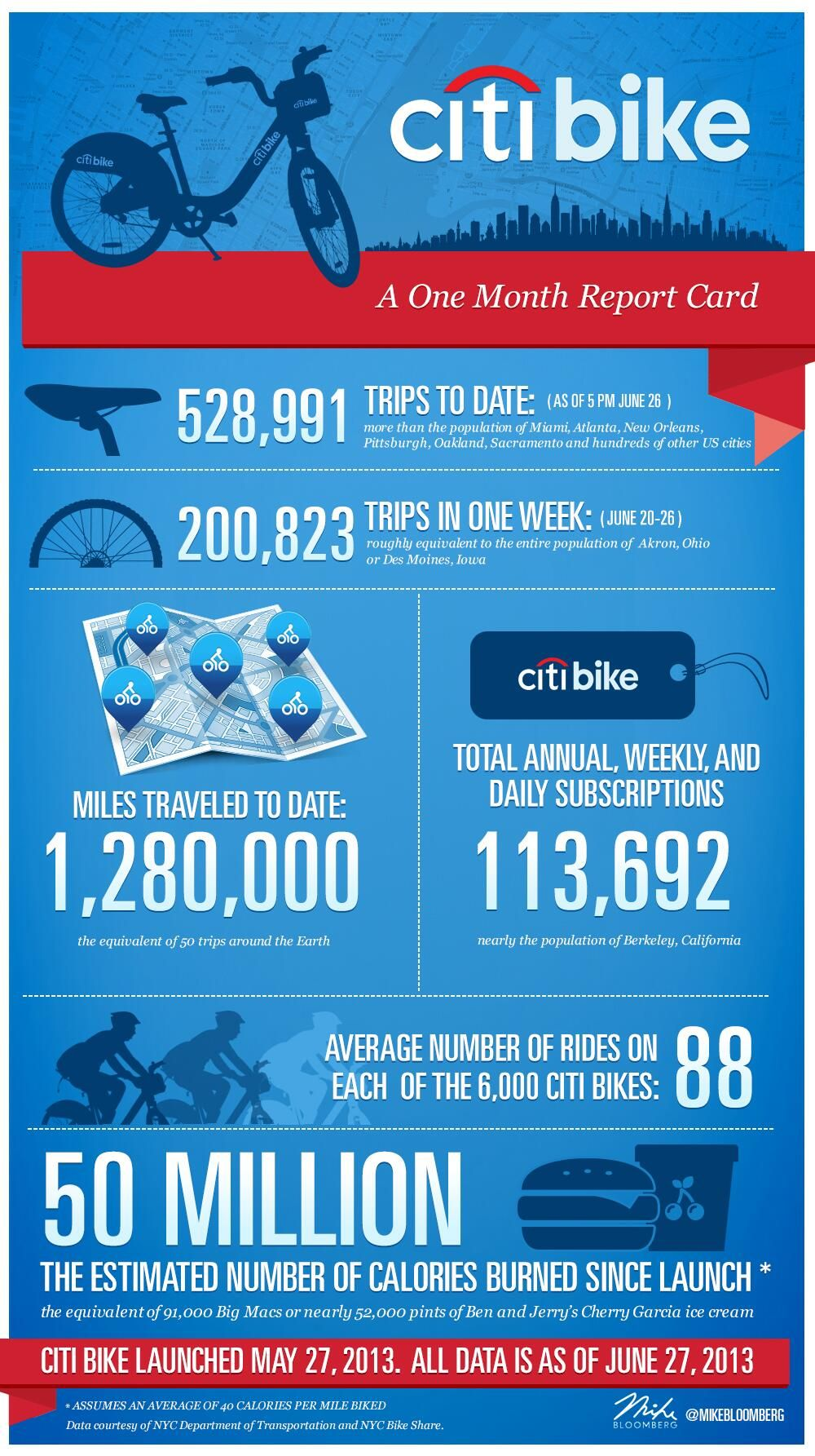Pin by John De Santis on Citibike ads | Infographic, Bike, Cards Citibike Maps on nyc school district map, bronx zip code map, proof of success map, hubway map, nyc bus map, nyc train map,