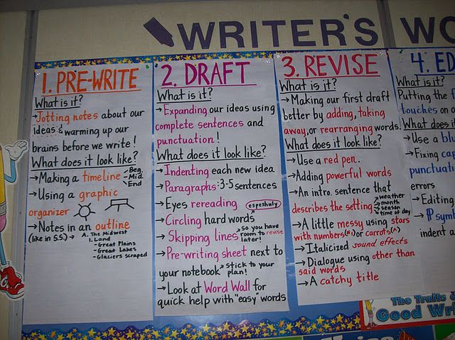 writing process publishing We know the writing process--pre-write, draft, revise, edit, publish but we may not know the purposes and functions of each or how the 6 traits fit with them.