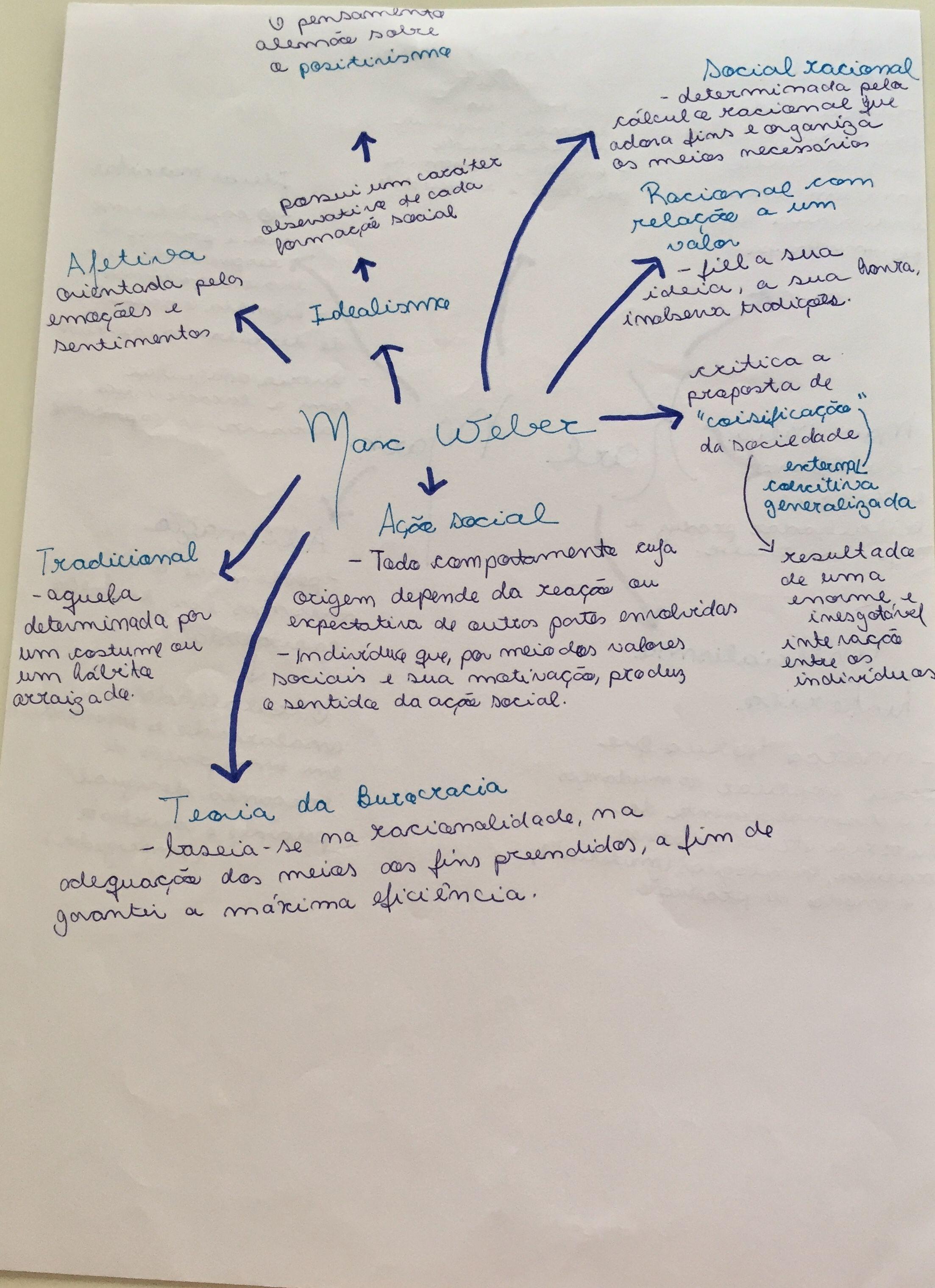 Resumo Mapa Mental Filosofia Sociologia Sociologia Filosofia