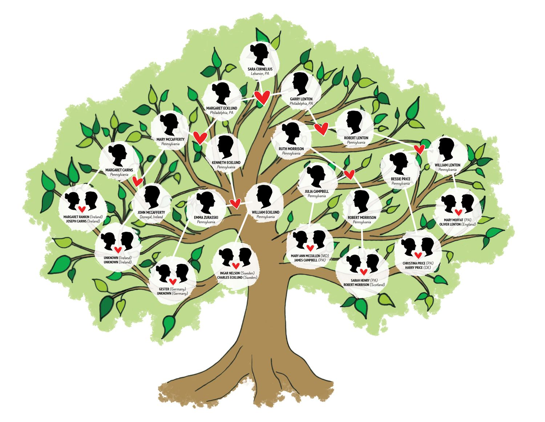 family tree pics