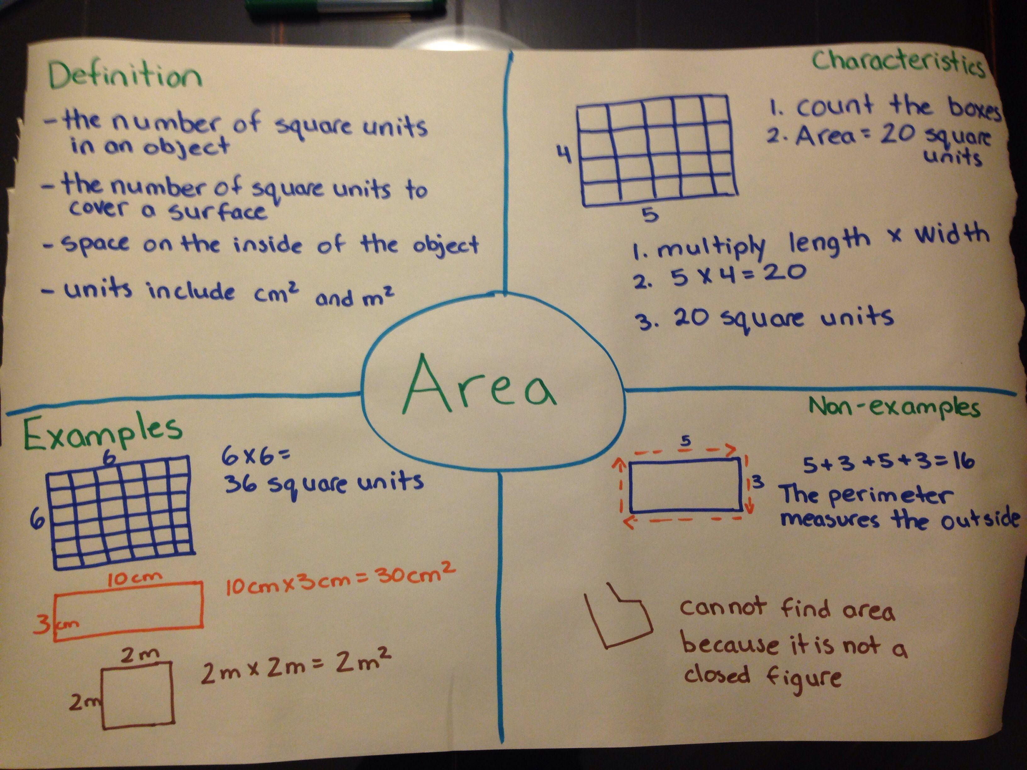 Frayer Model For Area