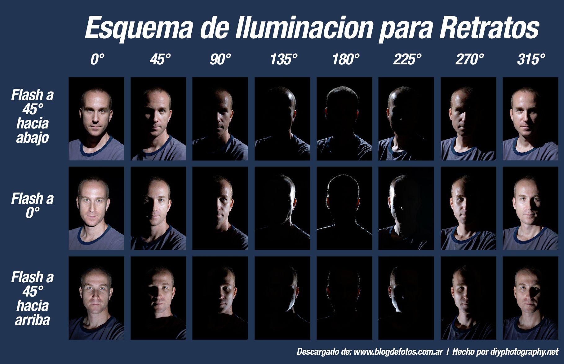 Esquema de Iluminacion para Retratos  fotografia