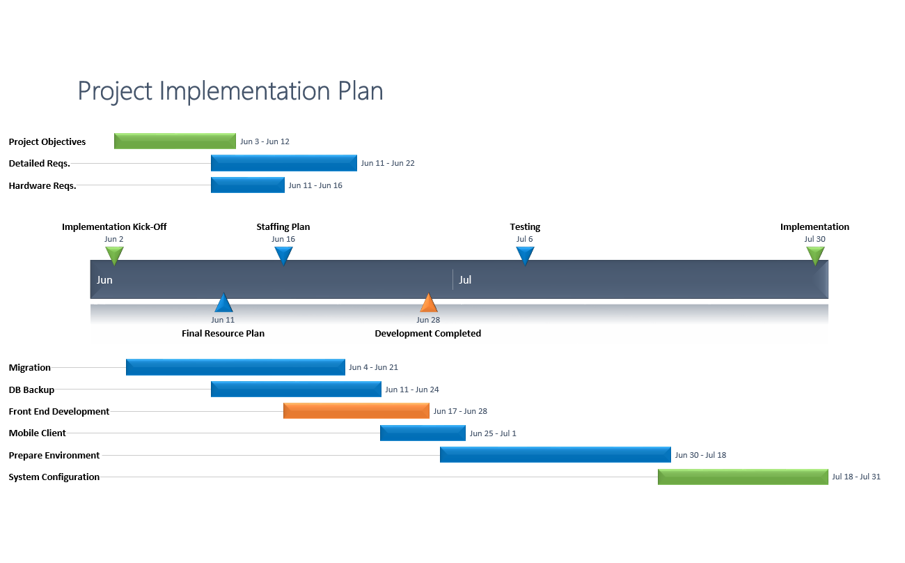 Effective Planning Is Crucial To Successful Project Management However It Can Be Difficult To Turn Implementation Plan How To Plan Project Timeline Template