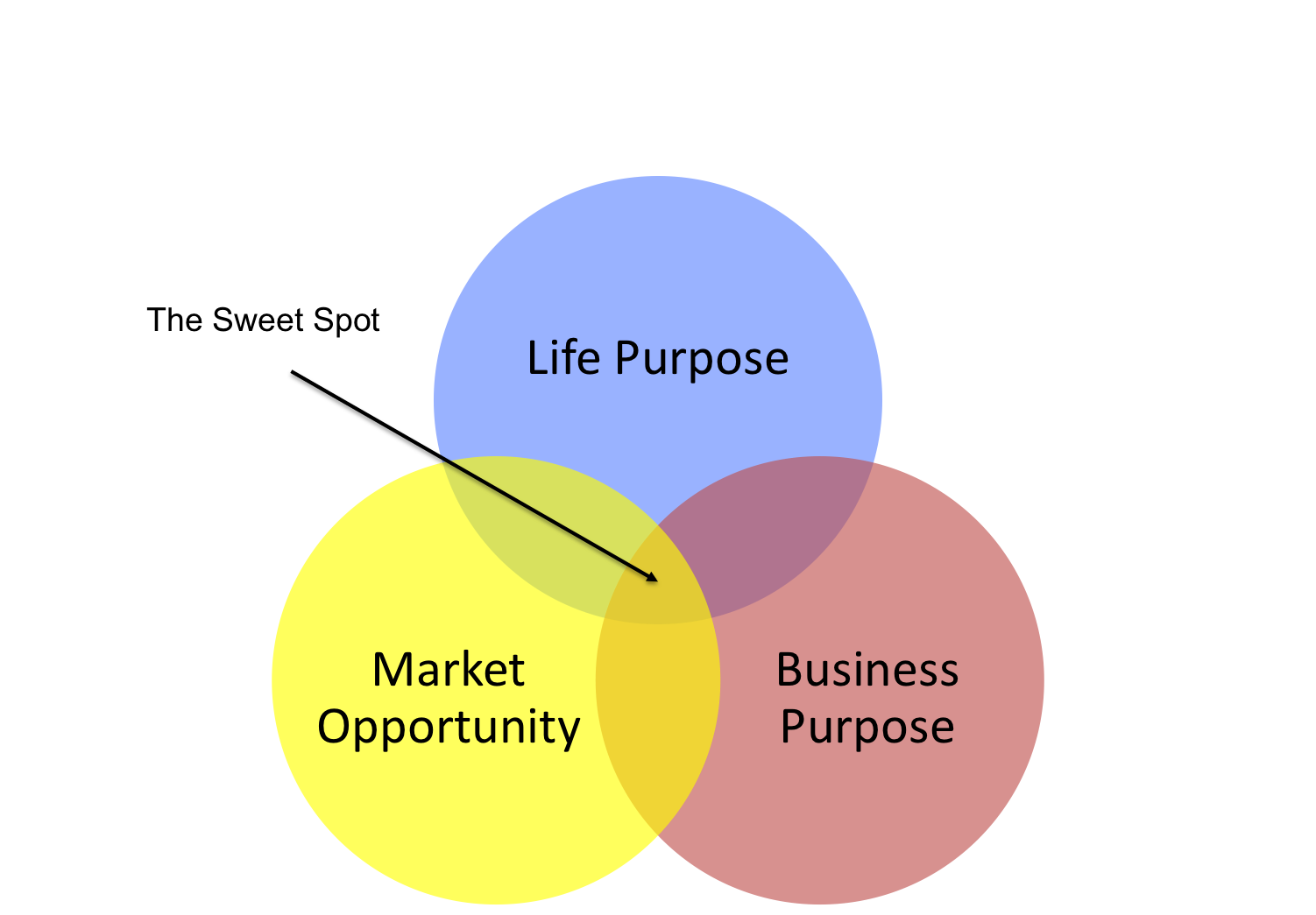 Purpose, Meaning, and Money How to Have All Three