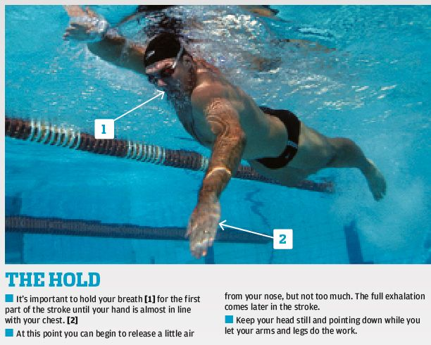 How to improve your front crawl breathing   Freestyle swimming. Swimming workout. Swimming tips