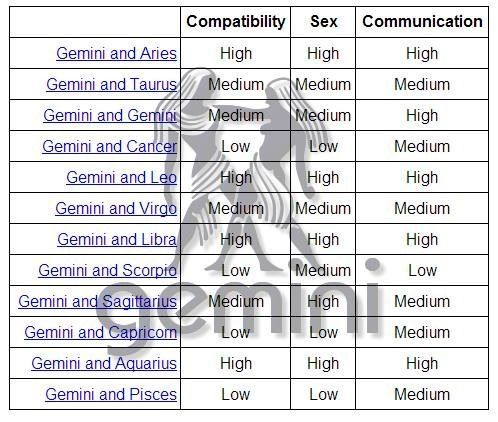 Which Horoscope Is Compatible With Gemini