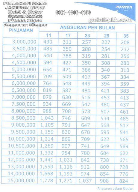 Daftar Harga Angsuran Gadai BPKB Motor - Adira Finance ...
