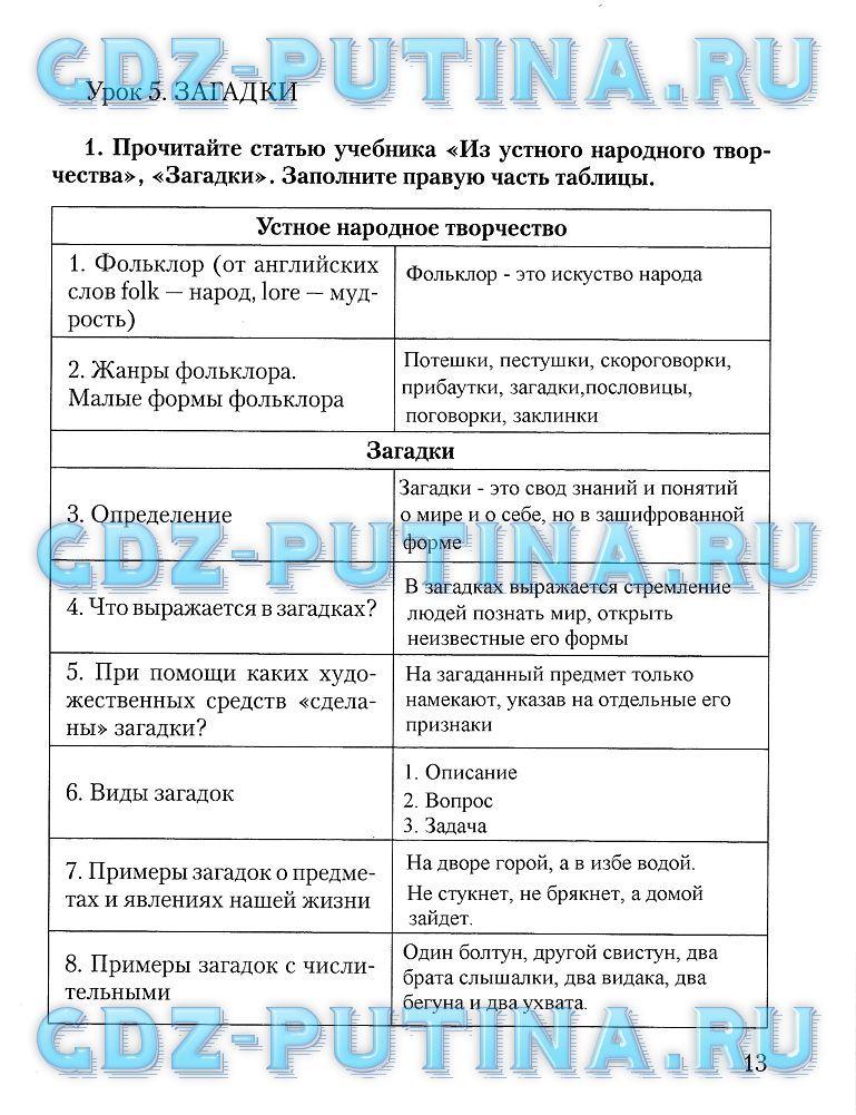 Решебник по русскому языку 5 класс панова просмотреть