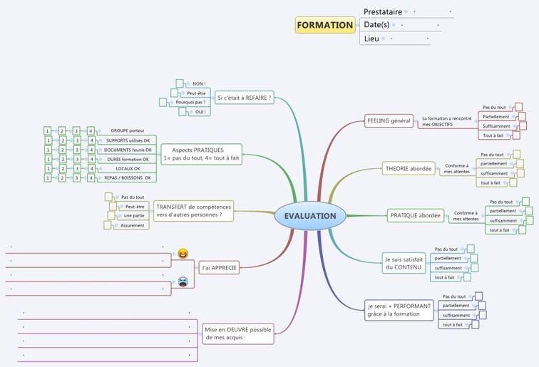 Une Mindmap Pour L Evaluation De Vos Formations Time To Learn Mind Map Template Mind Map Evaluation