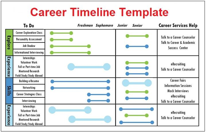 Career Timeline Template   Free Printable Pdf Excel  Word