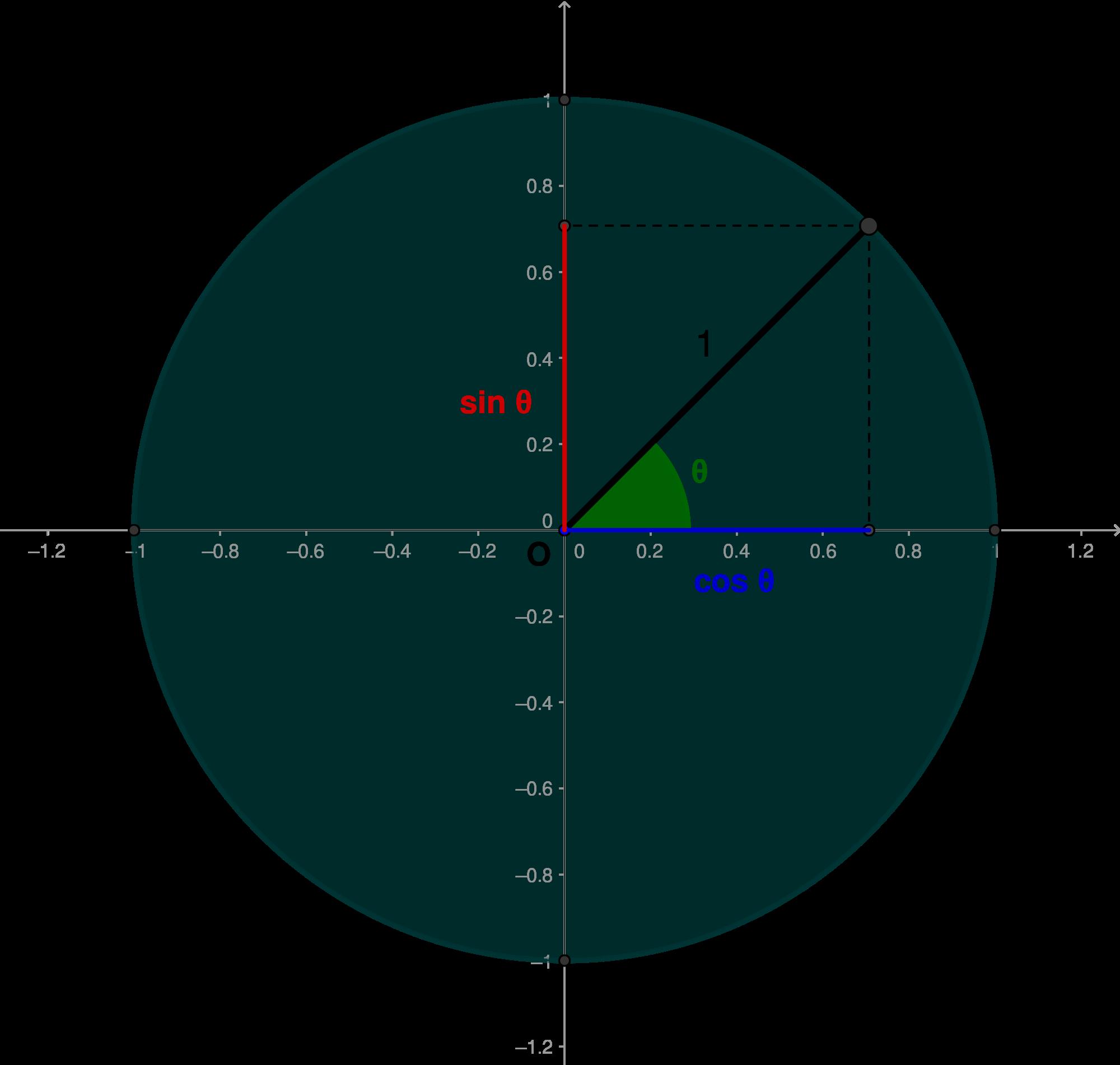 Px Webysther Ciclo Trigonometricog