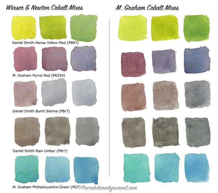 Comparing Blue Watercolors Cobalt Vs Ultramarine
