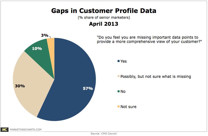 Cmo Council  Gaps In Customer Profile Data  Marketing Charts