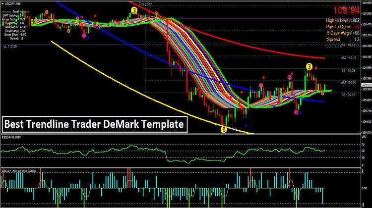 Best Trendline Trader Demark Strategy Forex Trading Basics