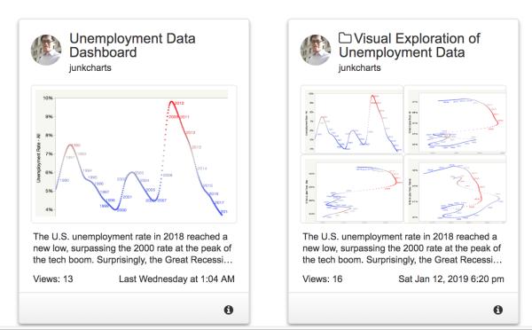 Visual Exploration Of Unemployment Data Unemployment Data Data Visualization