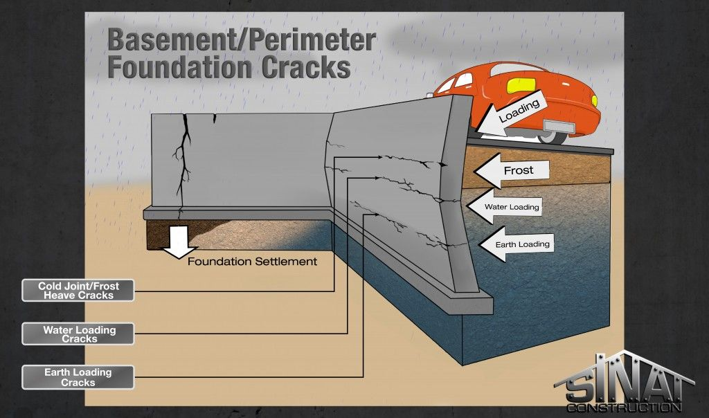 Repair cracked foundation google search underpinning for Poured concrete foundation cracks