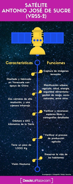 Infografia Funciones Y Caracteristicas Del Satelite Venezolano