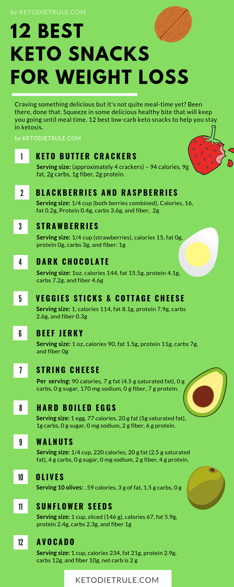 Dark Chocolate Coconut Almond Keto Bars 10 Pack In 2020 Healthy Low Carb Snacks Keto Diet Ketogenic Diet Snacks