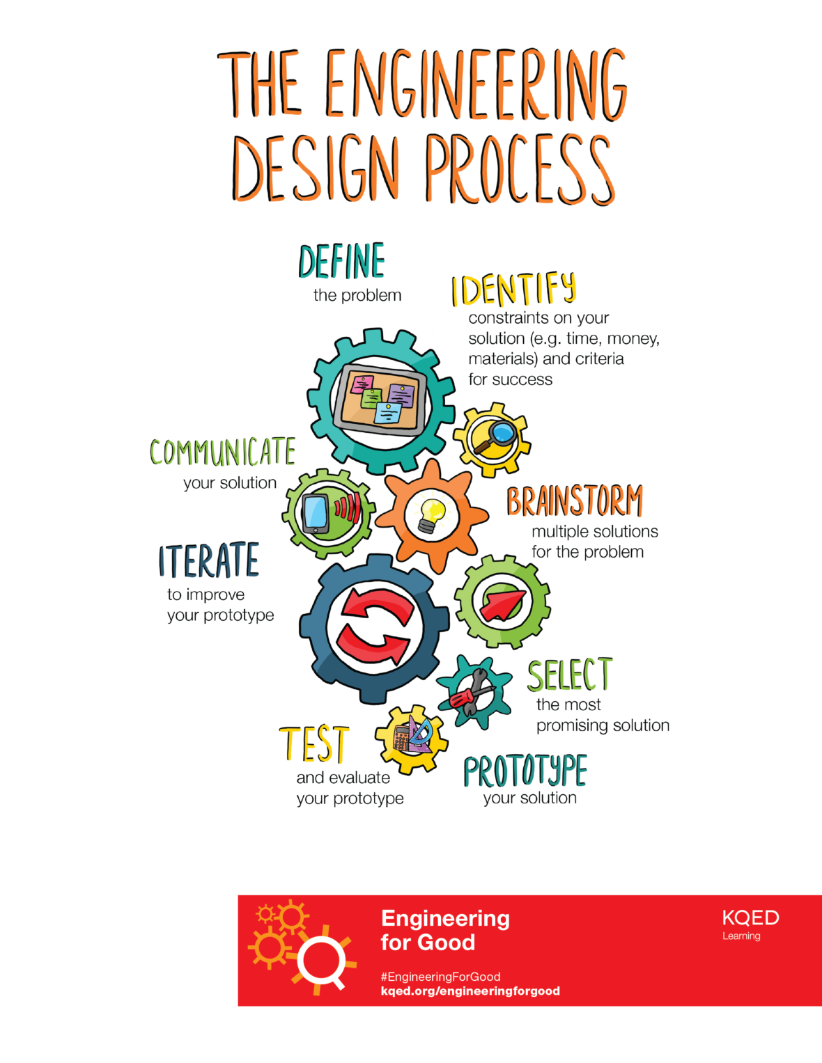 With Technology Tech Engineering Design For Good Students Use The Engineering Des Engineering Design Process Engineering Design Middle School Engineering