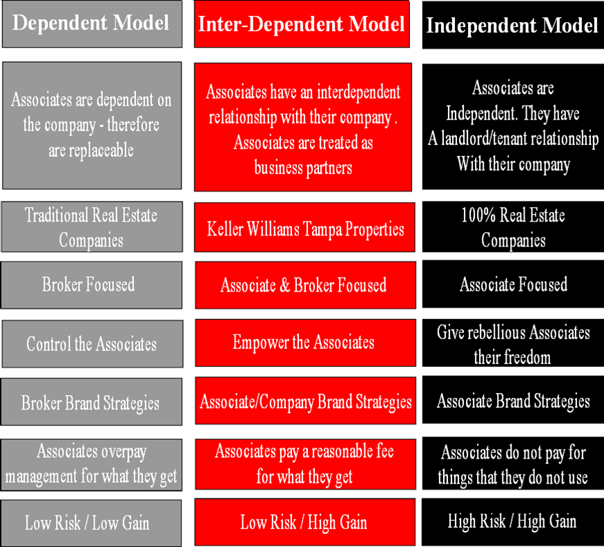The KW Business Model - Keller Williams is an interdependent real ...