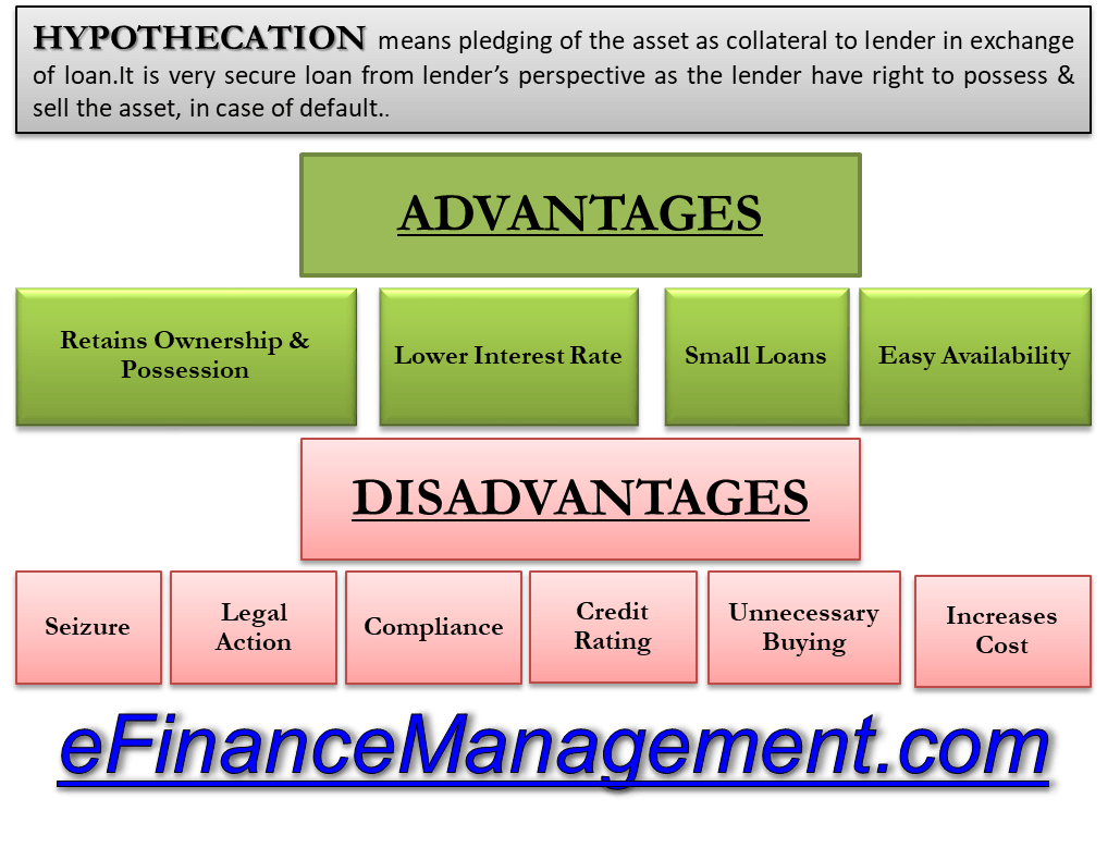 Advantages Disadvantages Of Hypothecation Financial Analysis