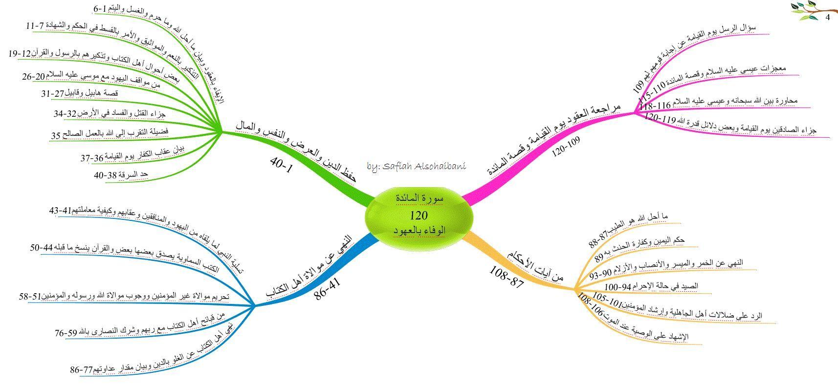 الخرائط الذهنية لسور القرأن الكريم سورة المائدة Mind Map Mental Map Quran