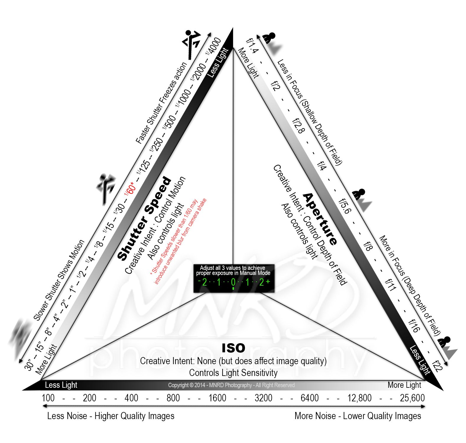 Decoding The Exposure Triangle Manual Photography Aperture And