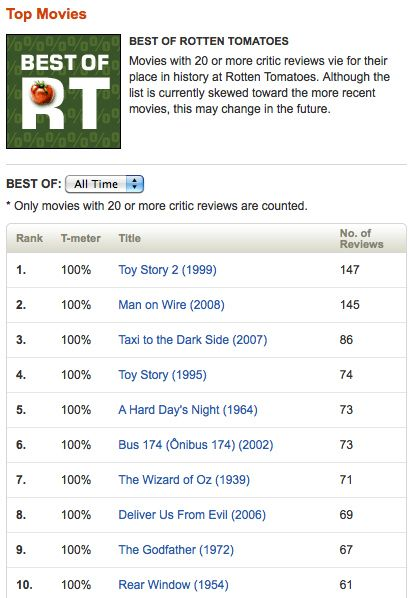 Best Of Rotten Tomatoes Top Movies Recent Movies Top Movies