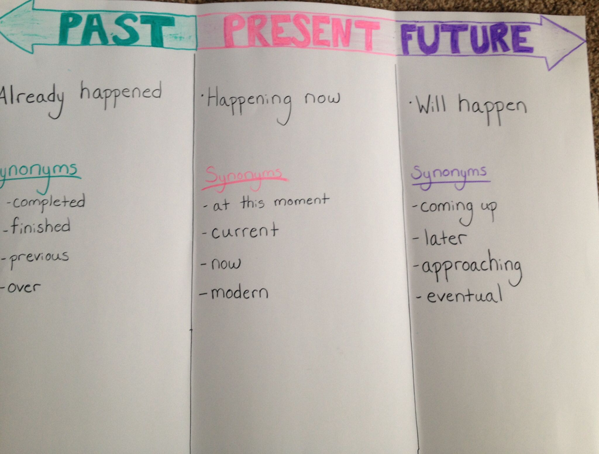Past Present Future Chart For Social Stu S Timelines You Could Add To This Too