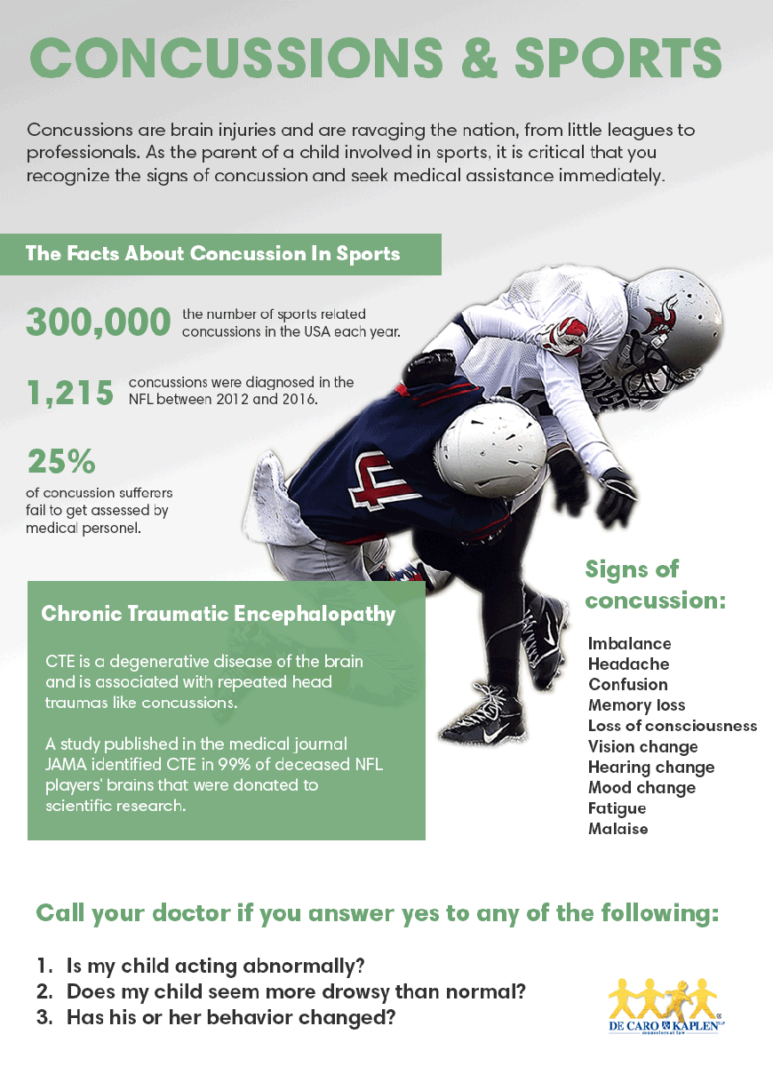 On National Concussion Awareness Day, New York Attorneys