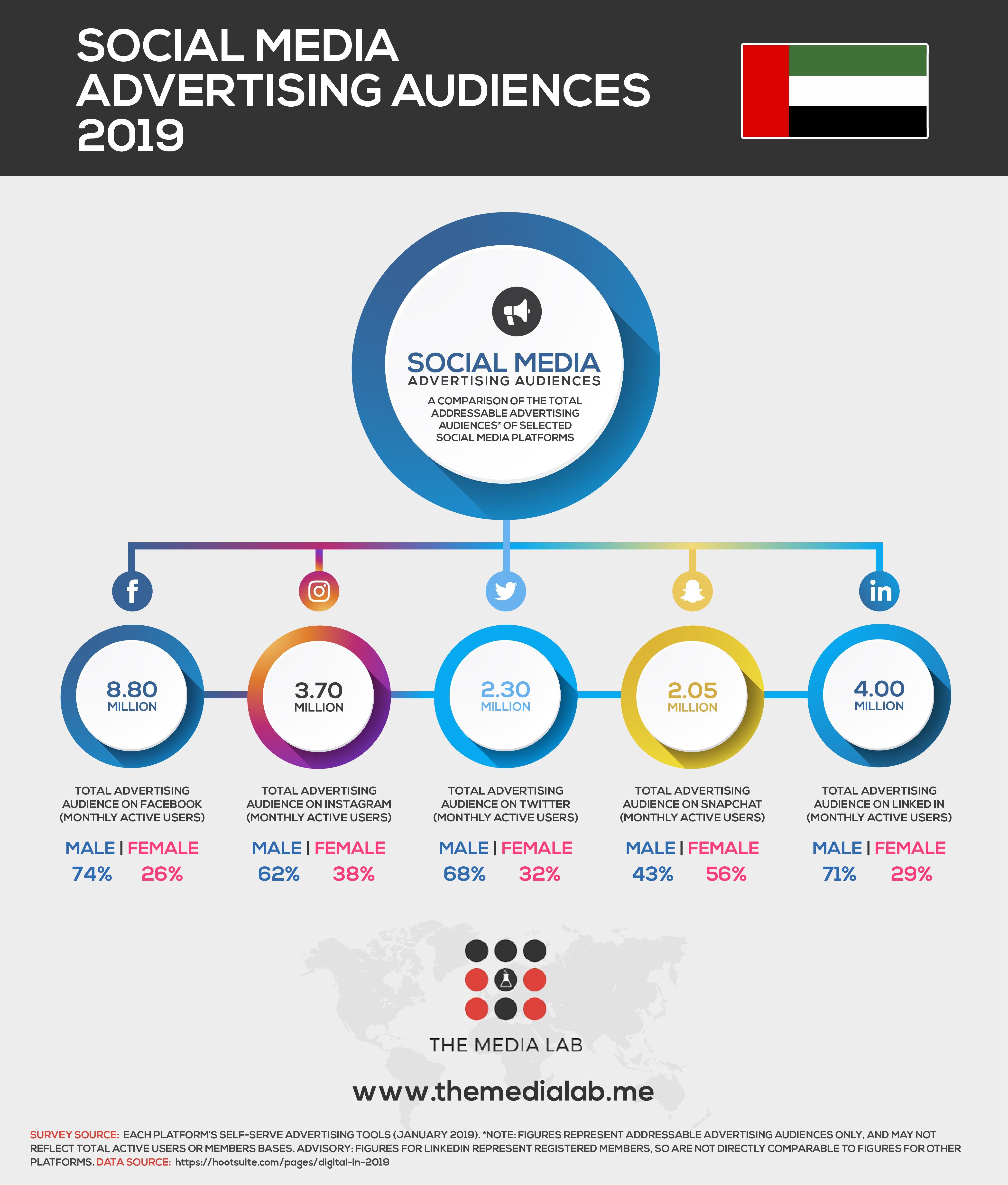Social Media Audience In Uae 2019 Social Media Statistics Social Media Advertising Infographic Health