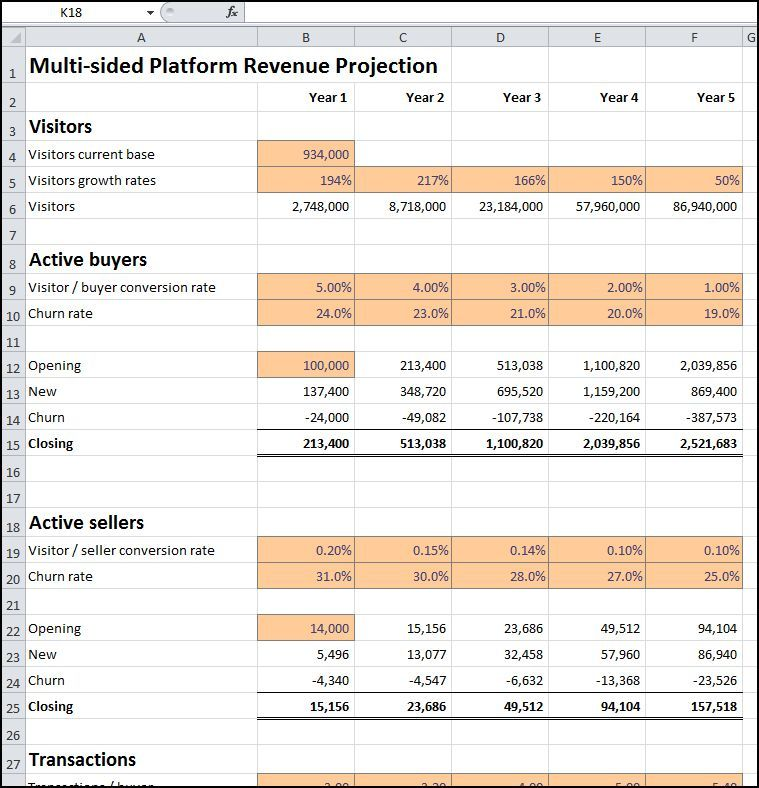 MultiSided Platform Revenue Projection  Template Business