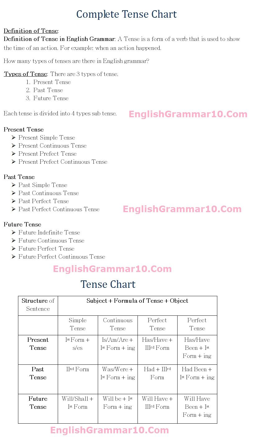 tense chart: English grammar 12 tense rules formula chart with examples
