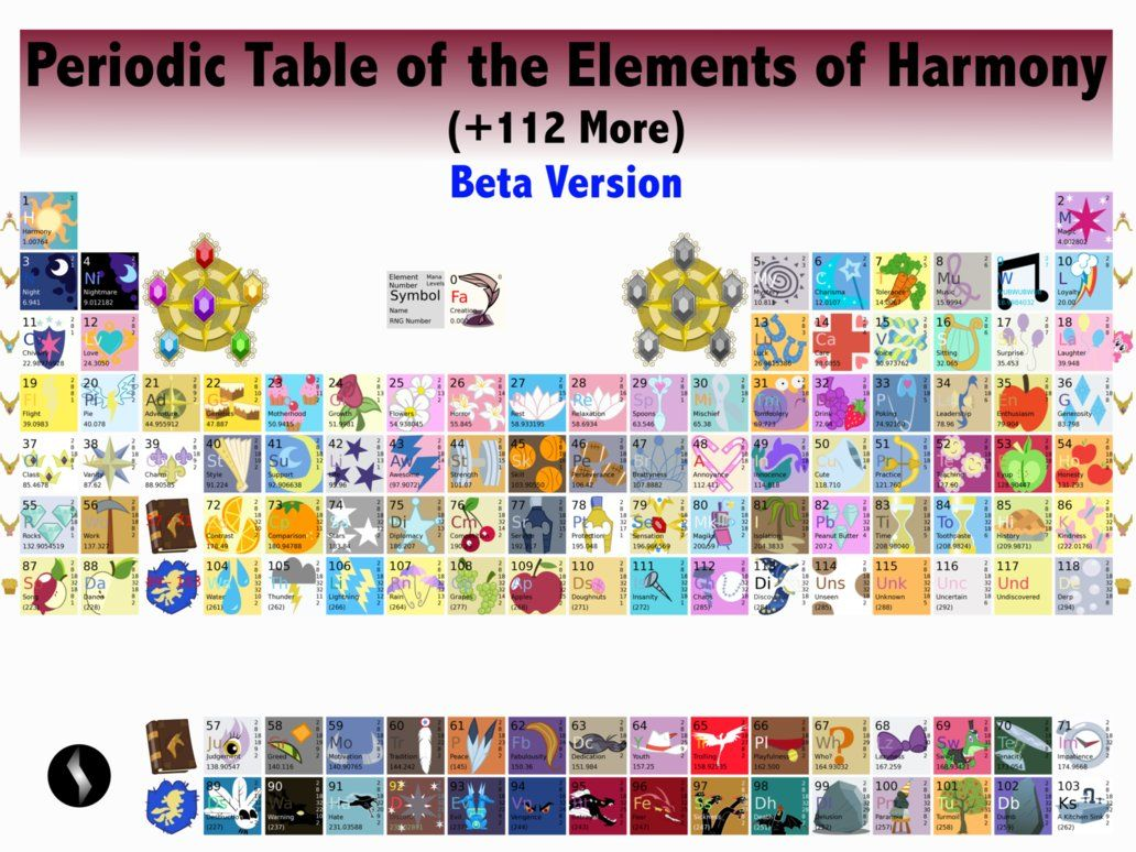 Periodic table of elements of harmony v beta by metalgearsamus periodic table of elements of harmony v beta by metalgearsamus on deviantart gamestrikefo Image collections