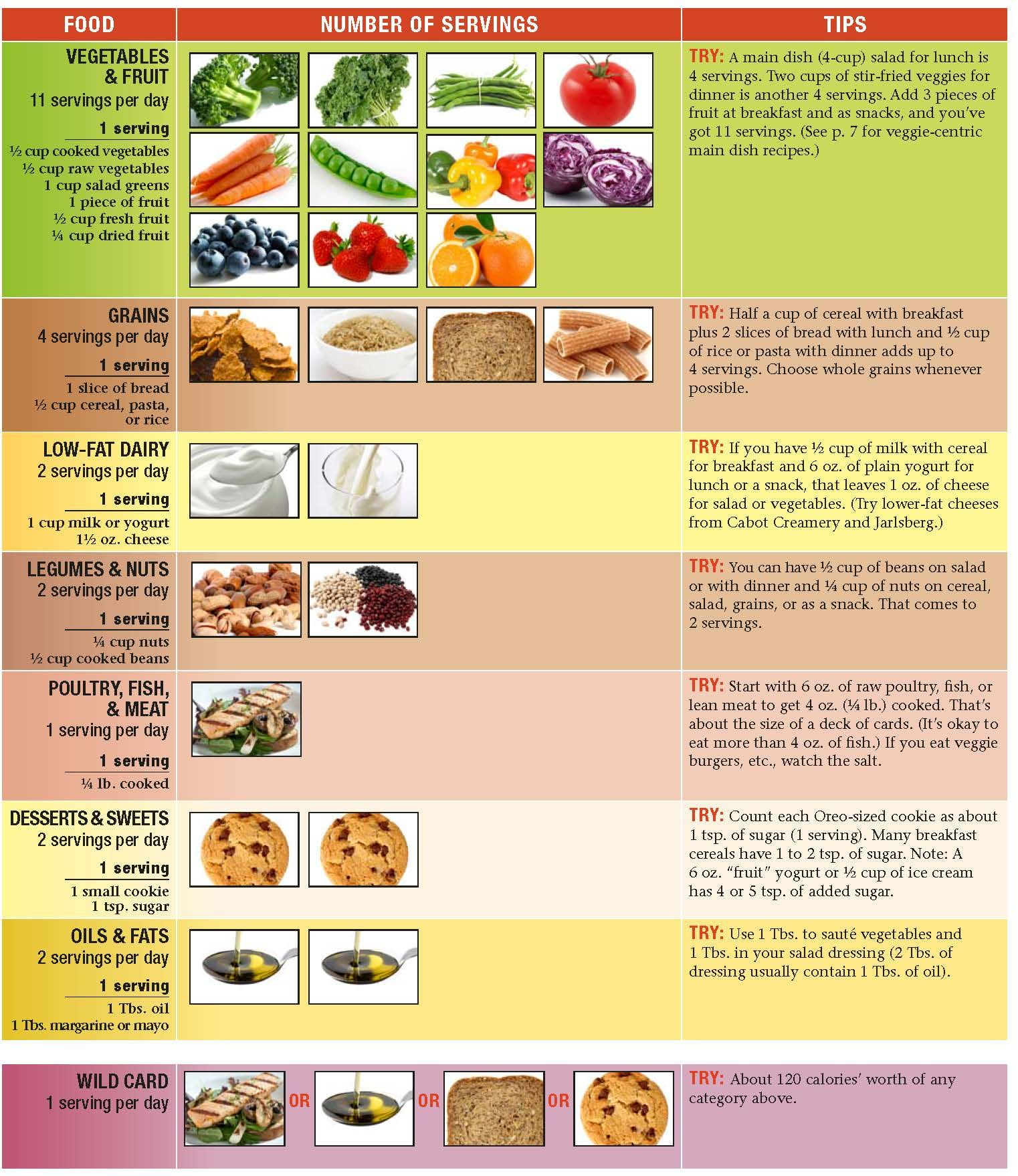 Omni Heart Diet A DayS Worth Of Food  Infographics
