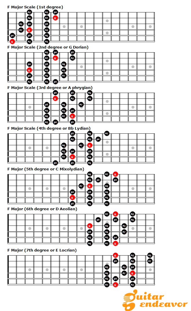 3 notes per string patterns break out of the box and - Guide per scale ...