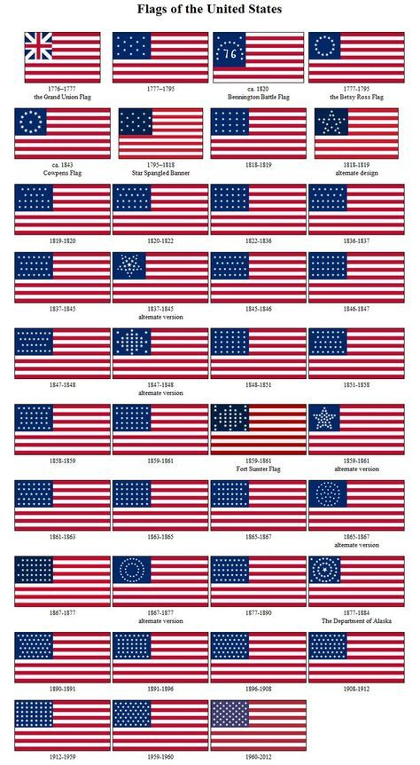 How the US Flag Changed Throughout History (1776 - Present)