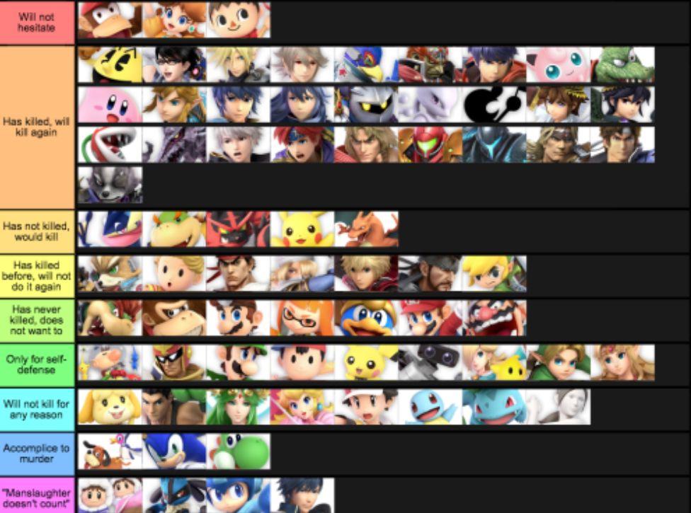 Do They Kill Tier List Smash Bros Funny Smash Bros Super Smash Bros Memes