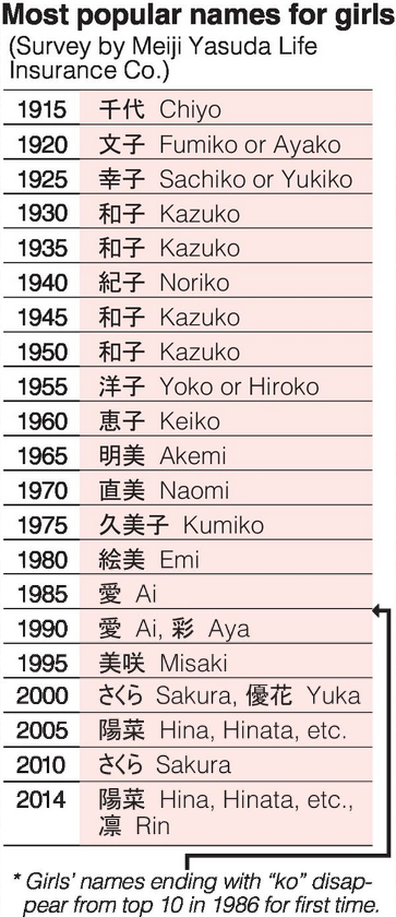Interesting article on Japanese names becoming more