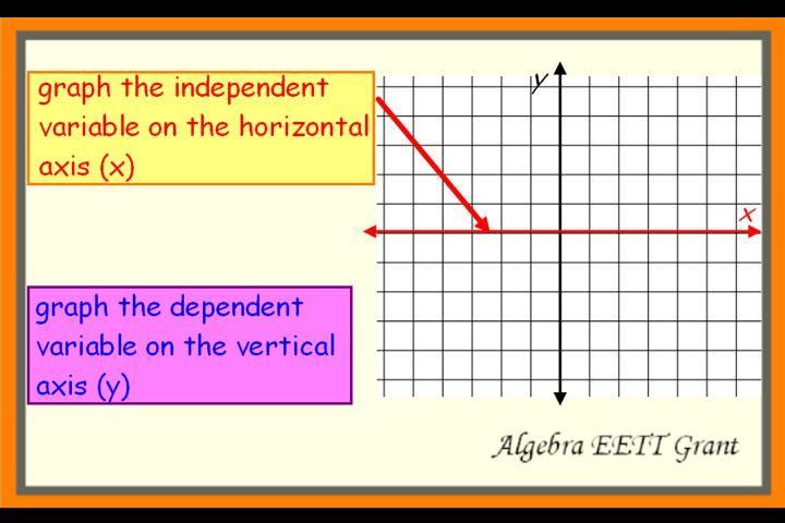 Variables Color By Number Independent Dependent Algebra