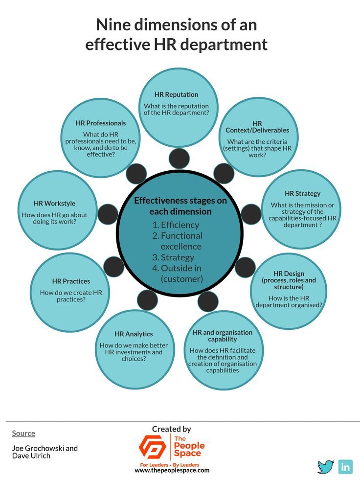 Management Nine Elements Of An Effective Hr Department Infographicnow Com Your Number One Source For Daily Infographics Visual Creativity Management Infographic Human Resources Human Resource Management