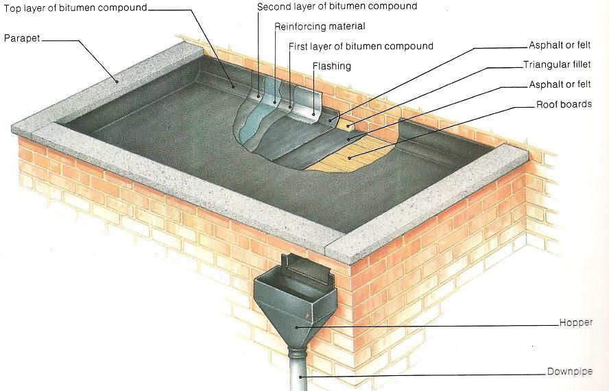 How a parapet flat roof is made architecture for Parapet roof design pictures