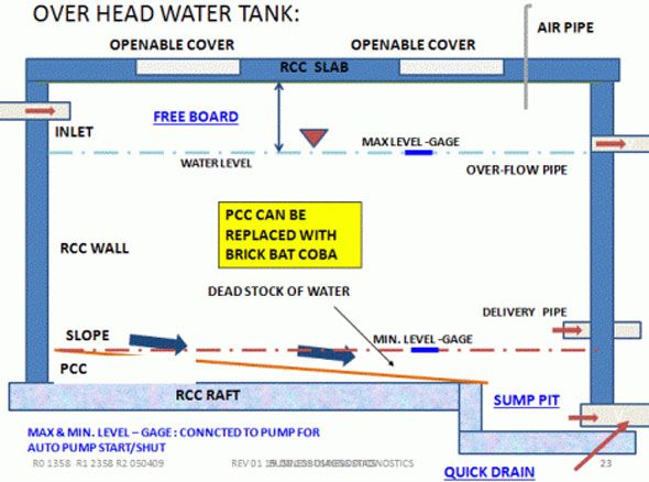 How To Calculate The Capacity Of A Water Tank Water Tank Septic Tank Sump Pit