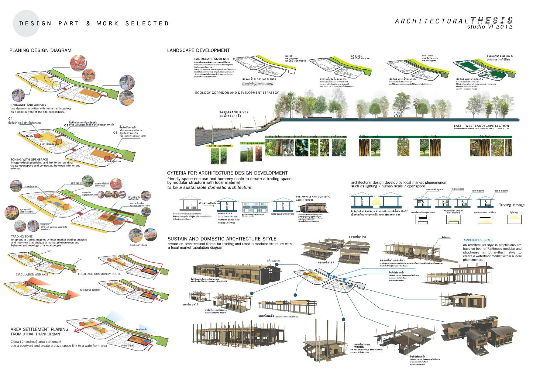 Local Market Market Design Architecture Thesis - Thesis Title Ideas For  College