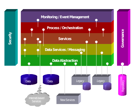 Service Oriented Architecture Wikipedia The Free Encyclopedia